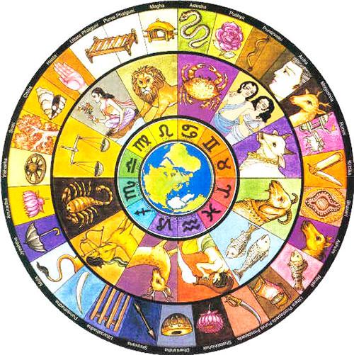 lettura del tema natale astrologico