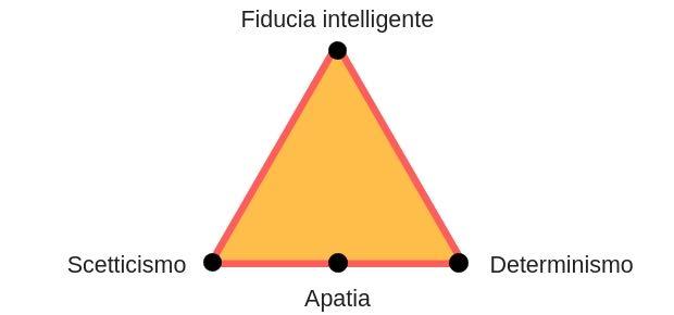 Triangolo della bilancia