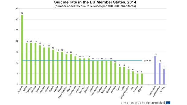 tasso di suicidi paesi europei