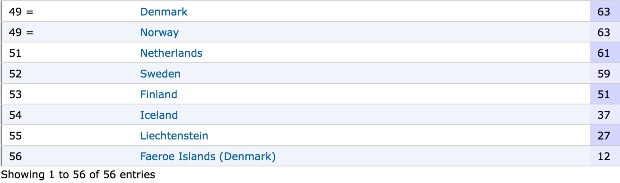 numero di carcerati paesi scandinavi